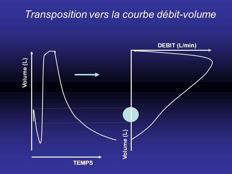 TEMPS DEBIT (L/min) Volume (L) Transposition vers la courbe débit-volume