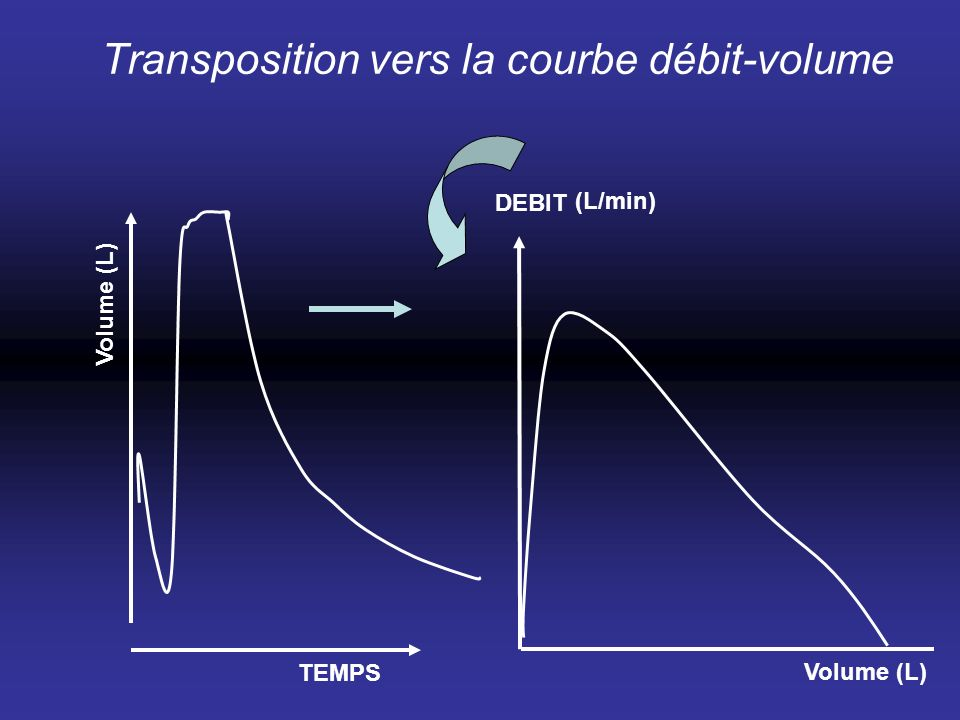 TEMPS (L/min) Transposition vers la courbe débit-volume DEBIT Volume (L)