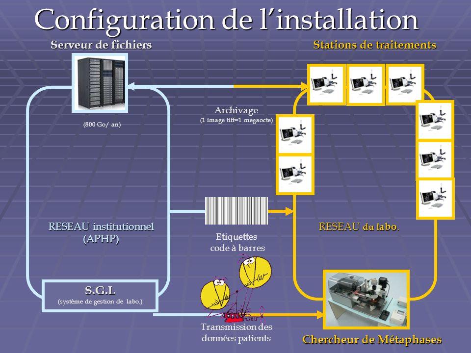 Configuration de linstallation Chercheur de Métaphases Stations de traitements RESEAU institutionnel (APHP) Serveur de fichiers RESEAU du l abo.