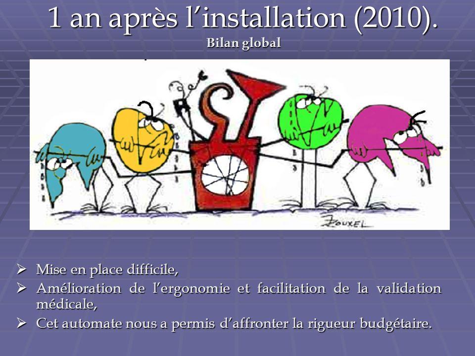 1 an après linstallation (2010). Bilan global Mise en place difficile, Mise en place difficile, Amélioration de lergonomie et facilitation de la valid