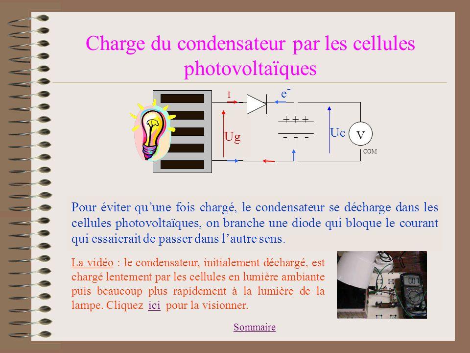 Sommaire Charge du condensateur par les cellules photovoltaïques Dans lobscurité, la tension aux bornes des cellules photovoltaïques est nulle 0 V Ug I + + + - - - e-e- Uc V COM En peine lumière, une tension apparaît aux bornes des cellules photovoltaïques : elles peuvent donc jouer le rôle de générateur Quand on branche un condensateur à ses bornes, un courant dintensité I peut circuler Par conséquent, des électrons circulent dans lautre sens : certains saccumulent à lune des bornes du condensateur, dautres quittent lautre borne et y font apparaître des charges +.