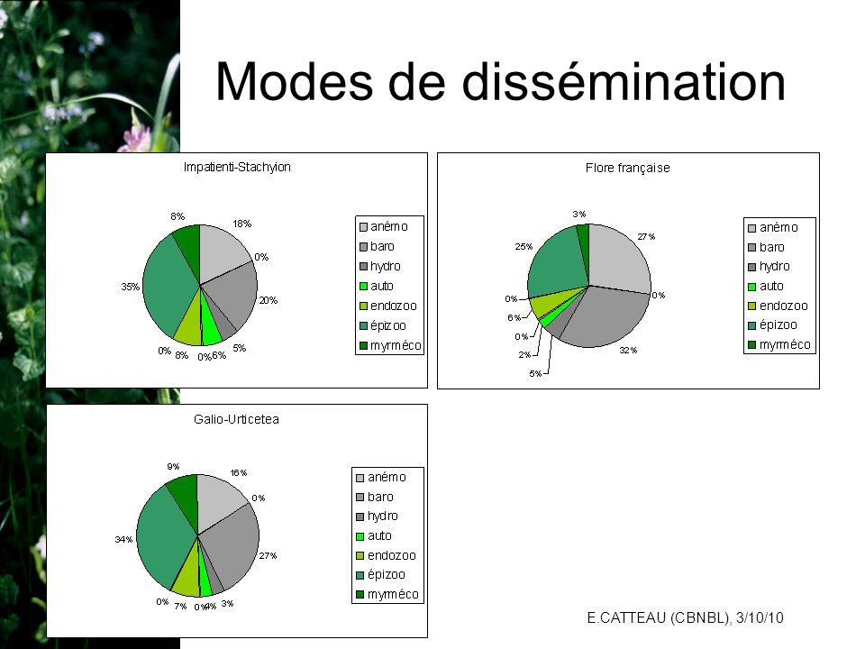 E.CATTEAU (CBNBL), 3/10/10 Modes de dissémination