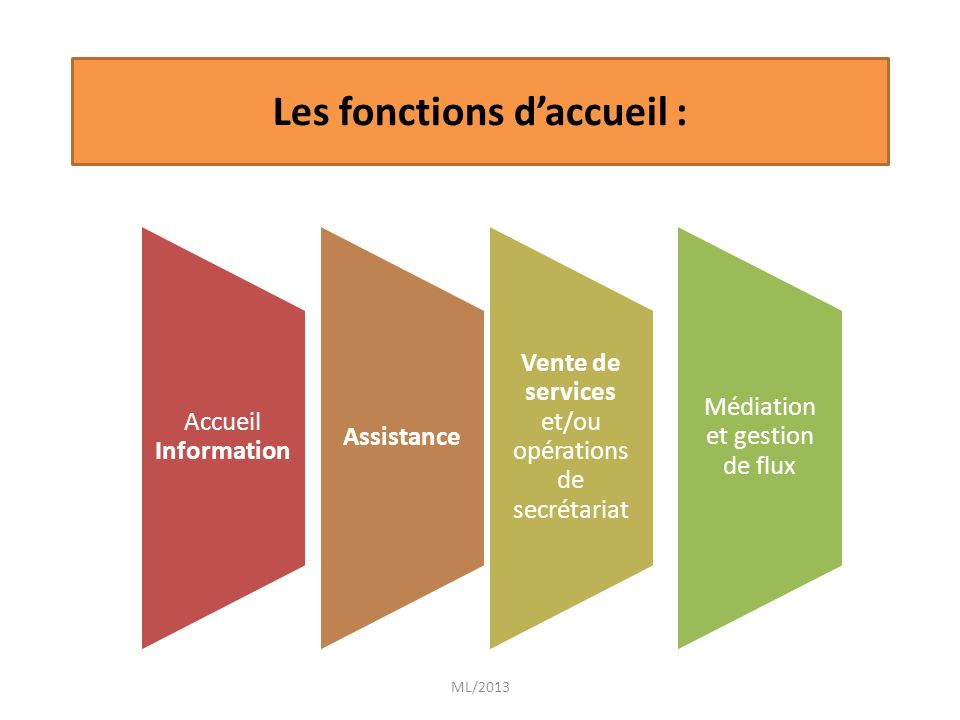 ML/2013 Conditions générales dexercice : Image de lorganisation TenueAttitudeComportement