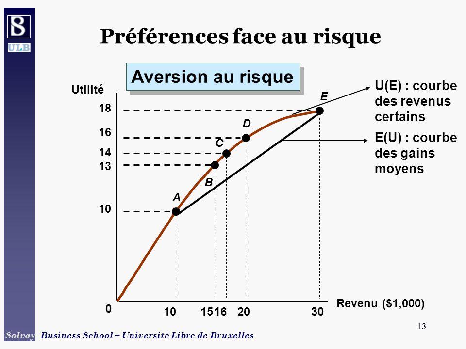 13 Solvay Business School – Université Libre de Bruxelles 13 Revenu ($1,000) Utilité E 10 1520 13 14 16 18 0 1630 A B C D Aversion au risque Préférenc