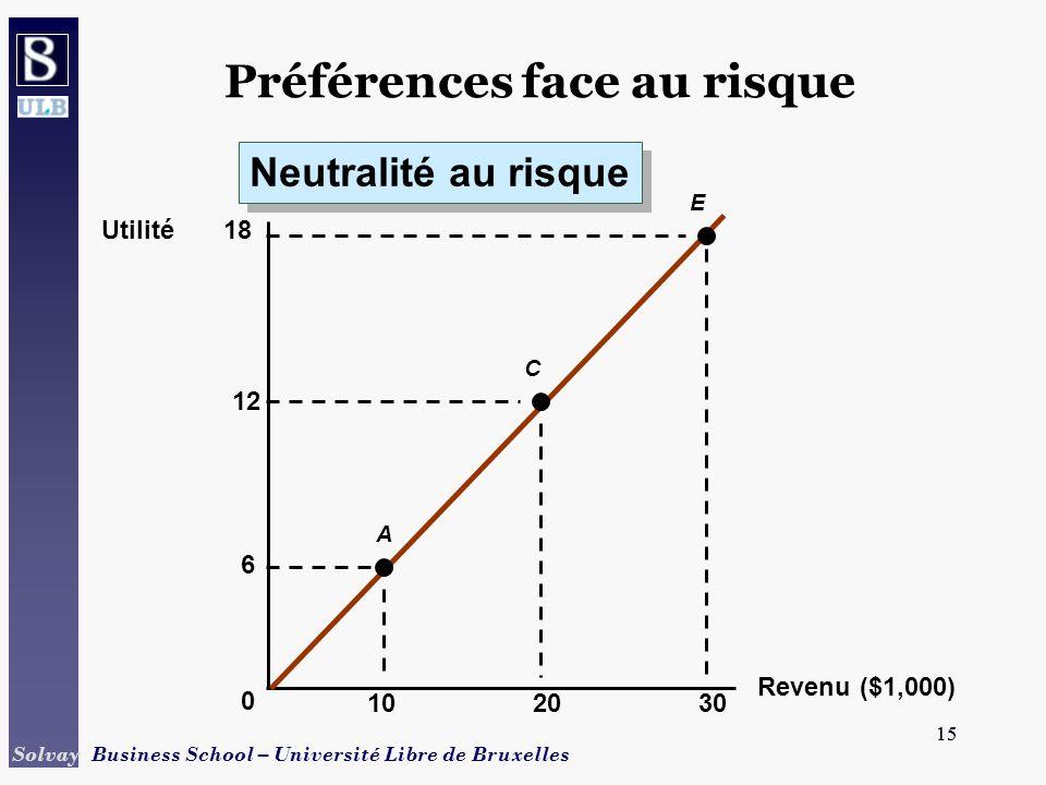 15 Solvay Business School – Université Libre de Bruxelles 15 Revenu ($1,000) 1020 Utilité 0 30 6 A E C 12 18 Préférences face au risque Neutralité au