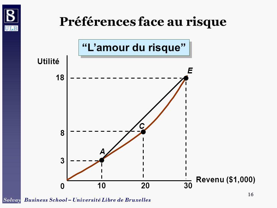 16 Solvay Business School – Université Libre de Bruxelles 16 Revenu ($1,000) Utilité 0 3 102030 A E C 8 18 Préférences face au risque Lamour du risque