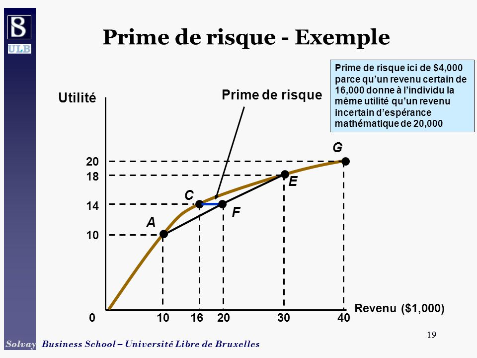 19 Solvay Business School – Université Libre de Bruxelles 19 Revenu ($1,000) Utilité 0 1016 Prime de risque ici de $4,000 parce quun revenu certain de