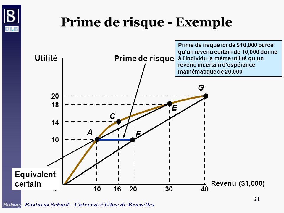 21 Solvay Business School – Université Libre de Bruxelles 21 Revenu ($1,000) Utilité 0 1016 Prime de risque ici de $10,000 parce quun revenu certain d