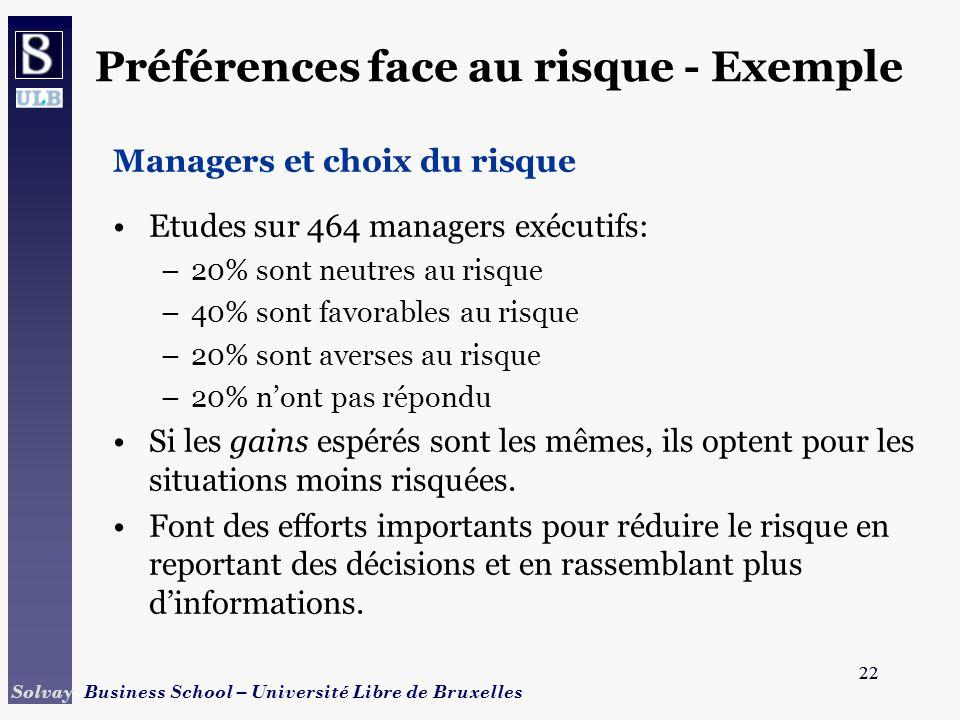 22 Solvay Business School – Université Libre de Bruxelles 22 Préférences face au risque - Exemple Managers et choix du risque Etudes sur 464 managers