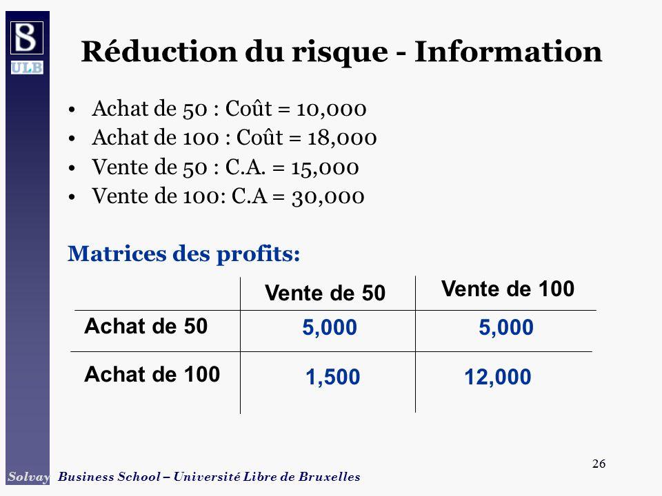 26 Solvay Business School – Université Libre de Bruxelles 26 Réduction du risque - Information Achat de 50 : Coût = 10,000 Achat de 100 : Coût = 18,00