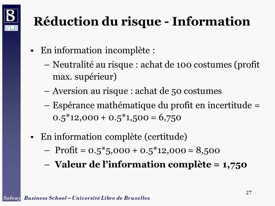 27 Solvay Business School – Université Libre de Bruxelles 27 Réduction du risque - Information En information incomplète : –Neutralité au risque : ach