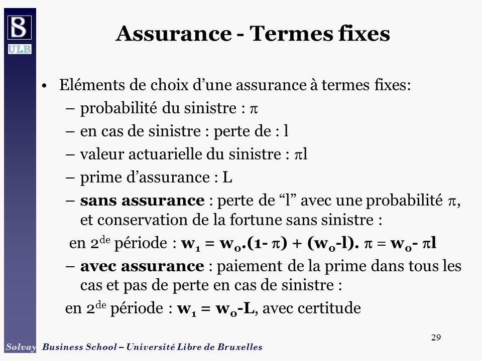 29 Solvay Business School – Université Libre de Bruxelles 29 Assurance - Termes fixes Eléments de choix dune assurance à termes fixes: –probabilité du