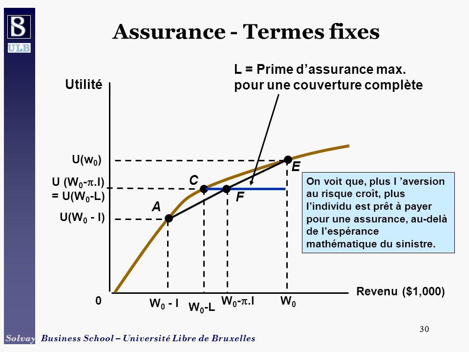 30 Solvay Business School – Université Libre de Bruxelles 30 Assurance - Termes fixes Revenu ($1,000) Utilité 0 W 0 - l W 0 -L U(W 0 - l) U(w 0 ) W0W0