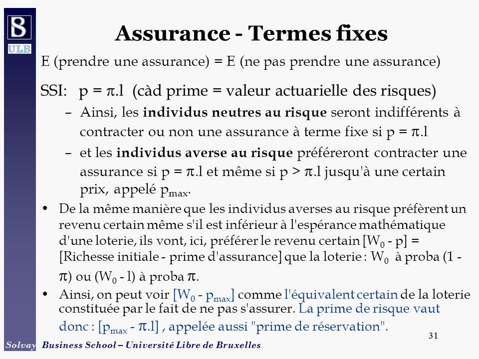31 Solvay Business School – Université Libre de Bruxelles 31 Assurance - Termes fixes E (prendre une assurance) = E (ne pas prendre une assurance) SSI