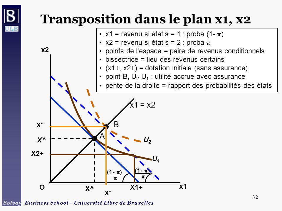 32 Solvay Business School – Université Libre de Bruxelles 32 U2U2 U1U1 X^ Transposition dans le plan x1, x2 X2+ x1 x2 O X^ X1+ x1 = revenu si état s =