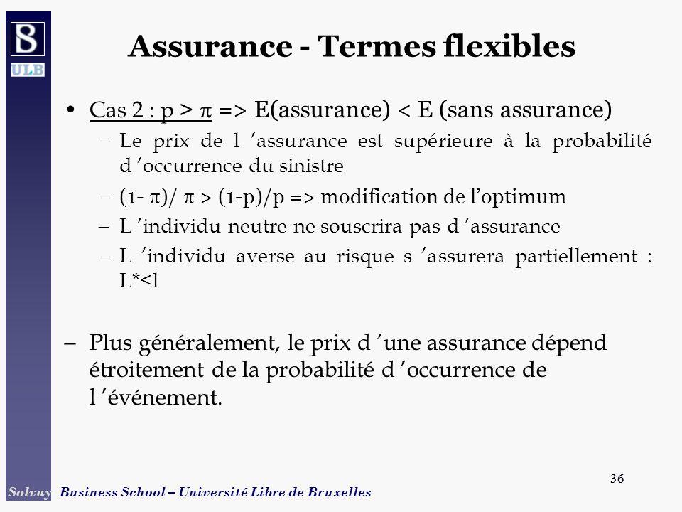 36 Solvay Business School – Université Libre de Bruxelles 36 Assurance - Termes flexibles Cas 2 : p > => E(assurance) < E (sans assurance) Le prix de