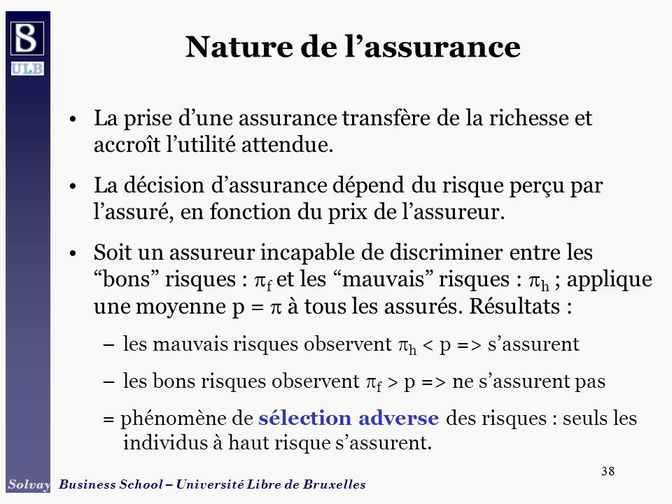 38 Solvay Business School – Université Libre de Bruxelles 38 Nature de lassurance La prise dune assurance transfère de la richesse et accroît lutilité