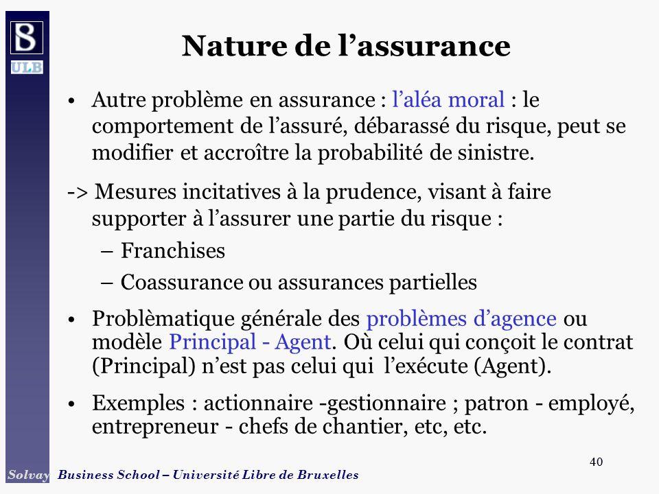 40 Solvay Business School – Université Libre de Bruxelles 40 Nature de lassurance Autre problème en assurance : laléa moral : le comportement de lassu