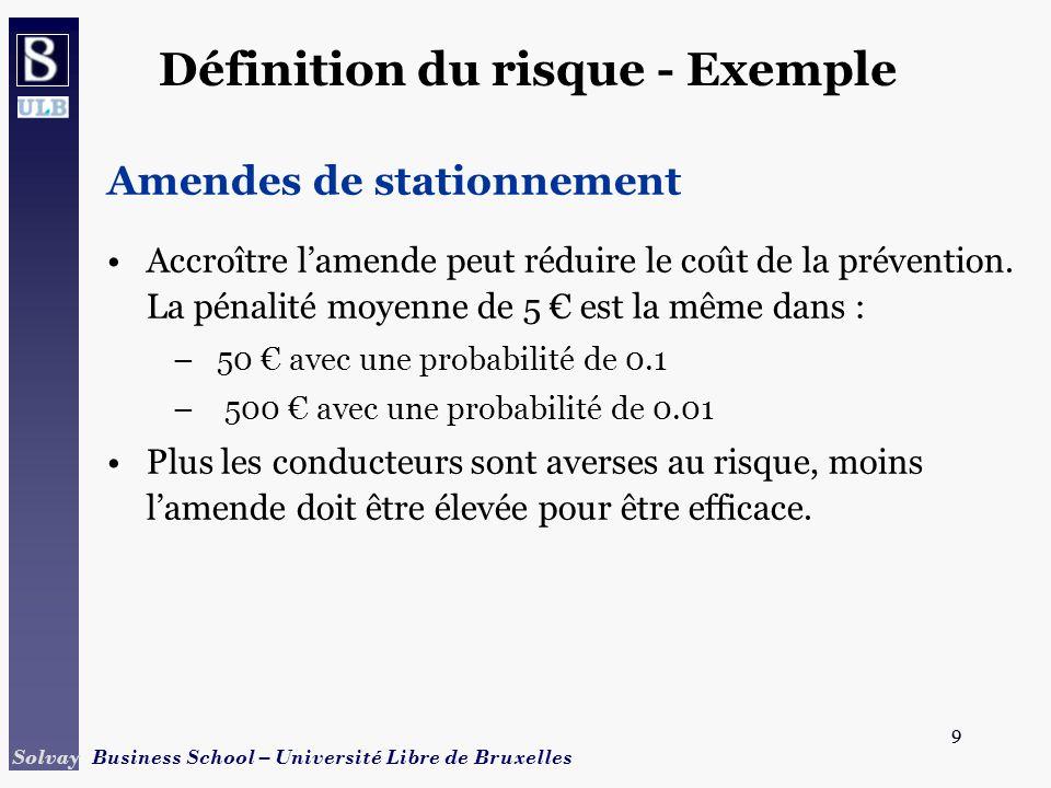 30 Solvay Business School – Université Libre de Bruxelles 30 Assurance - Termes fixes Revenu ($1,000) Utilité 0 W 0 - l W 0 -L U(W 0 - l) U(w 0 ) W0W0 U (W 0 -.l) = U(W 0 -L) A C E W 0 -.l F L = Prime dassurance max.