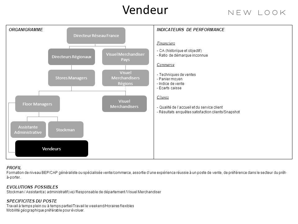 Vendeur INDICATEURS DE PERFORMANCEORGANIGRAMME PROFIL Formation de niveau BEP/CAP généraliste ou spécialisée vente/commerce, assortie dune expérience réussie à un poste de vente, de préférence dans le secteur du prêt- à-porter.