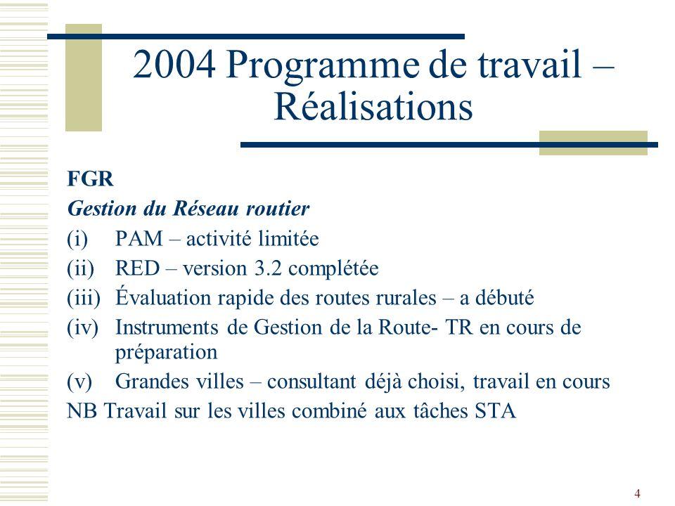 4 2004 Programme de travail – Réalisations FGR Gestion du Réseau routier (i)PAM – activité limitée (ii)RED – version 3.2 complétée (iii)Évaluation rap