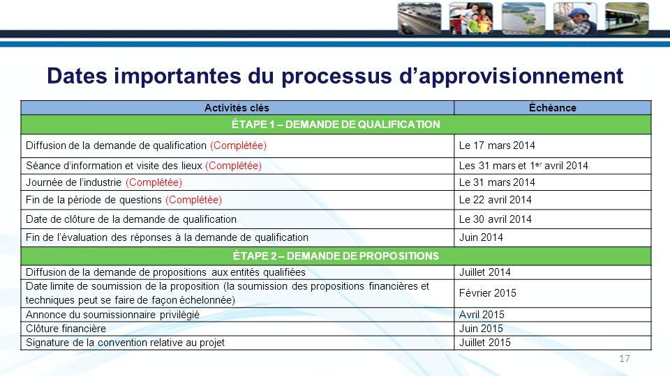 Dates importantes du processus dapprovisionnement 17 Activités clésÉchéance ÉTAPE 1 – DEMANDE DE QUALIFICATION Diffusion de la demande de qualification (Complétée)Le 17 mars 2014 Séance dinformation et visite des lieux (Complétée)Les 31 mars et 1 er avril 2014 Journée de lindustrie (Complétée)Le 31 mars 2014 Fin de la période de questions (Complétée)Le 22 avril 2014 Date de clôture de la demande de qualificationLe 30 avril 2014 Fin de lévaluation des réponses à la demande de qualificationJuin 2014 ÉTAPE 2 – DEMANDE DE PROPOSITIONS Diffusion de la demande de propositions aux entités qualifiéesJuillet 2014 Date limite de soumission de la proposition (la soumission des propositions financières et techniques peut se faire de façon échelonnée) Février 2015 Annonce du soumissionnaire privilégiéAvril 2015 Clôture financièreJuin 2015 Signature de la convention relative au projetJuillet 2015