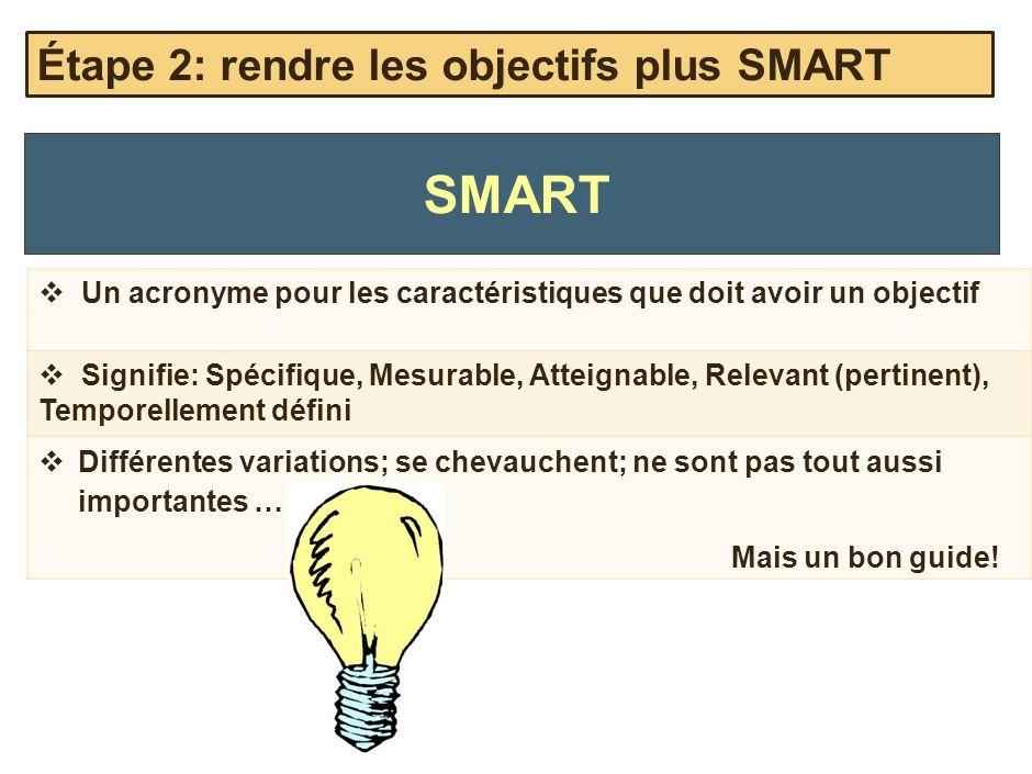 SMART Un acronyme pour les caractéristiques que doit avoir un objectif Signifie: Spécifique, Mesurable, Atteignable, Relevant (pertinent), Temporellem