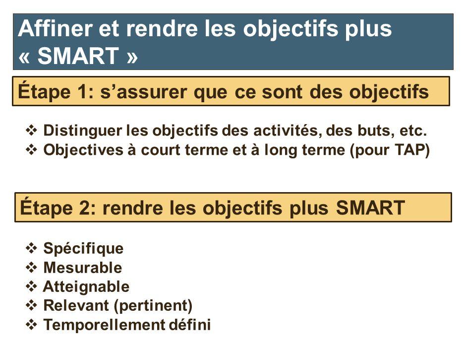 Distinguer les objectifs des activités, des buts, etc. Objectives à court terme et à long terme (pour TAP) Affiner et rendre les objectifs plus « SMAR