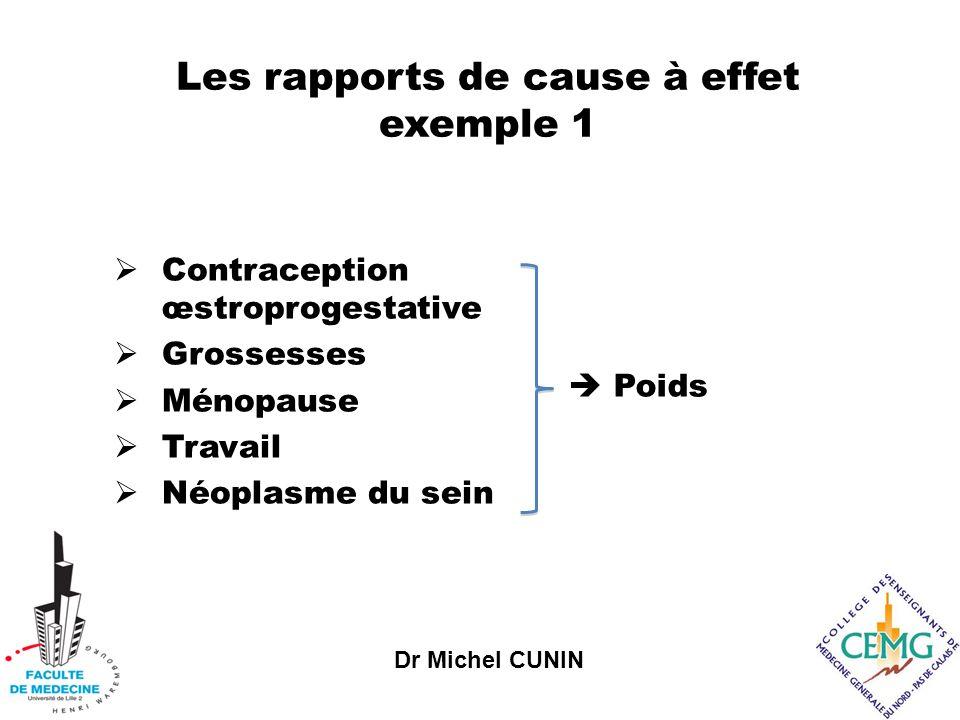 Dr Michel CUNIN Les rapports de cause à effet exemple 1 Contraception œstroprogestative Grossesses Ménopause Travail Néoplasme du sein Poids