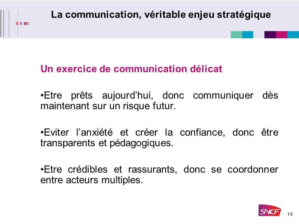 14 La communication, véritable enjeu stratégique Un exercice de communication délicat Etre prêts aujourdhui, donc communiquer dès maintenant sur un risque futur.