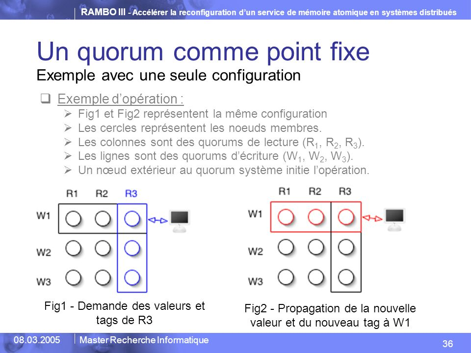 RAMBO III - Accélérer la reconfiguration dun service de mémoire atomique en systèmes distribués 36 08.03.2005Master Recherche Informatique Un quorum comme point fixe Exemple avec une seule configuration Fig1 - Demande des valeurs et tags de R3 Fig2 - Propagation de la nouvelle valeur et du nouveau tag à W1 Exemple dopération : Fig1 et Fig2 représentent la même configuration Les cercles représentent les noeuds membres.