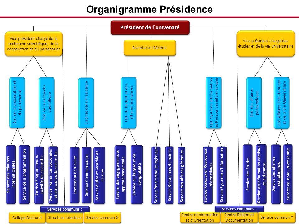 Cabinet de la Présidence Secrétariat Assurer les tâches de secrétariat: gestion des dossiers de la Présidence, des rendez-vous, des correspondances, … Gérer les flux entrants et sortants (parafeurs, courriers); Tenir lagenda du Président; Gérer la mobilité du Président et de son équipe; Organiser les réunions internes de léquipe présidentielle; Accueillir les visiteurs; Assurer les protocoles.