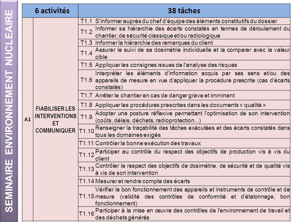 SEMINAIRE ENVIRONNEMENT NUCLEAIRE 10 6 activités38 tâches A1 FIABILISER LES INTERVENTIONS ET COMMUNIQUER T1.1S'informer auprès du chef d'équipe des él
