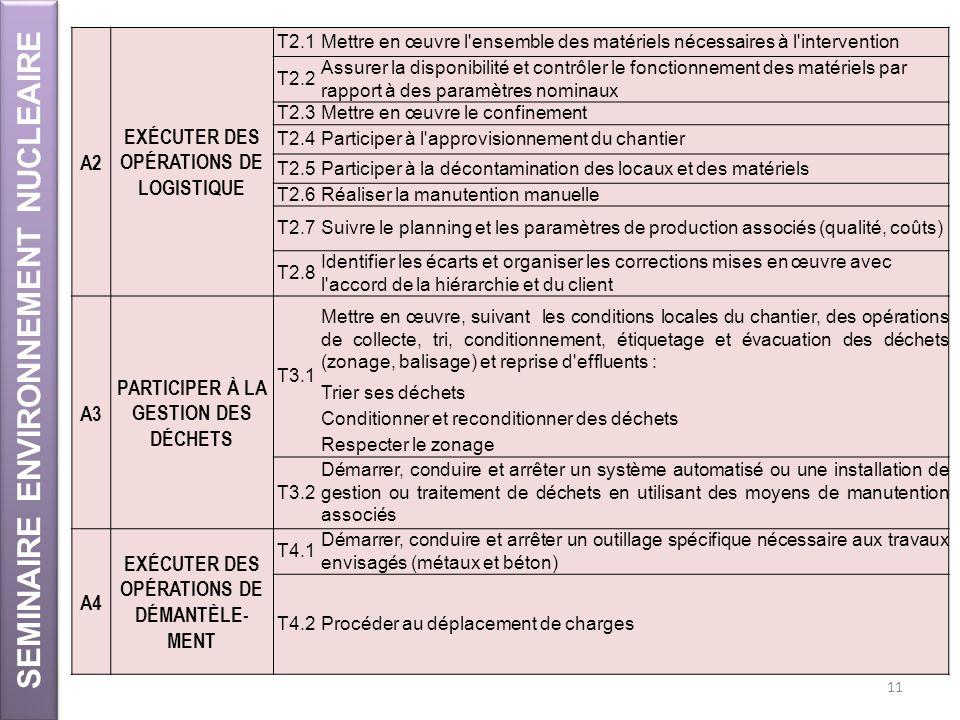 SEMINAIRE ENVIRONNEMENT NUCLEAIRE 11 A2 EXÉCUTER DES OPÉRATIONS DE LOGISTIQUE T2.1Mettre en œuvre l'ensemble des matériels nécessaires à l'interventio
