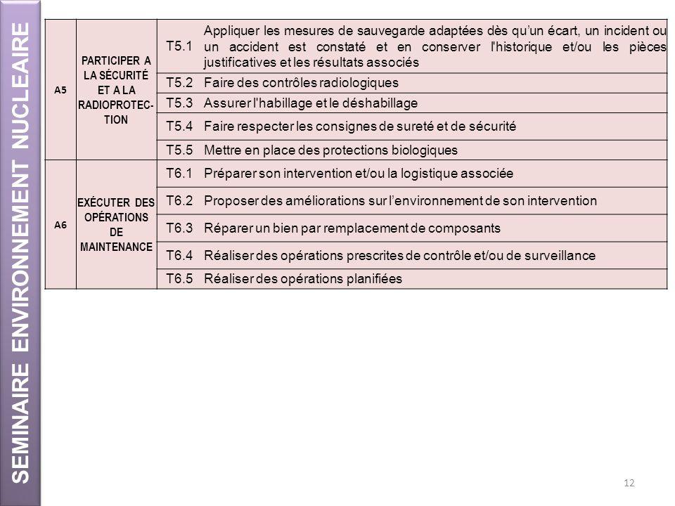 SEMINAIRE ENVIRONNEMENT NUCLEAIRE 12 A5 PARTICIPER A LA SÉCURITÉ ET A LA RADIOPROTEC- TION T5.1 Appliquer les mesures de sauvegarde adaptées dès quun