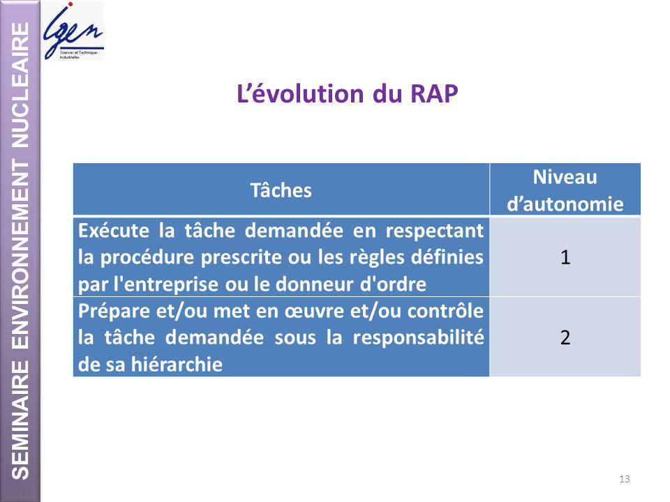 SEMINAIRE ENVIRONNEMENT NUCLEAIRE Lévolution du RAP Tâches Niveau dautonomie Exécute la tâche demandée en respectant la procédure prescrite ou les règ