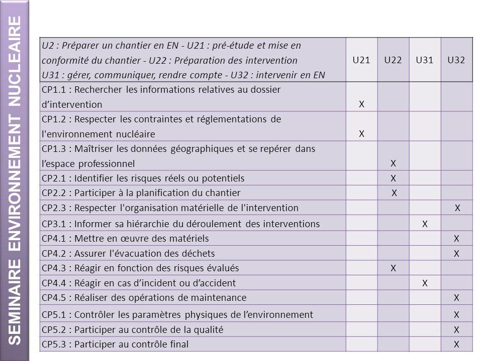 SEMINAIRE ENVIRONNEMENT NUCLEAIRE U2 : Préparer un chantier en EN - U21 : pré-étude et mise en conformité du chantier - U22 : Préparation des interven