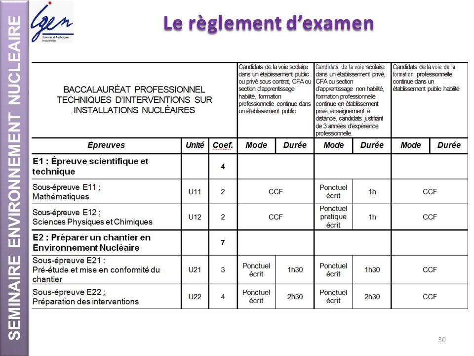 SEMINAIRE ENVIRONNEMENT NUCLEAIRE Le règlement dexamen 30