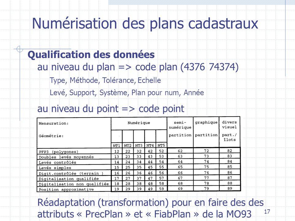 17 Numérisation des plans cadastraux Qualification des données au niveau du plan => code plan (4376 74374) au niveau du point => code point Réadaptati