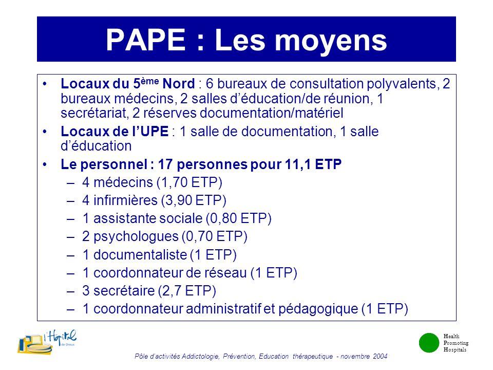Health Promoting Hospitals Pôle dactivités Addictologie, Prévention, Education thérapeutique - novembre 2004 PAPE : Les moyens Locaux du 5 ème Nord :