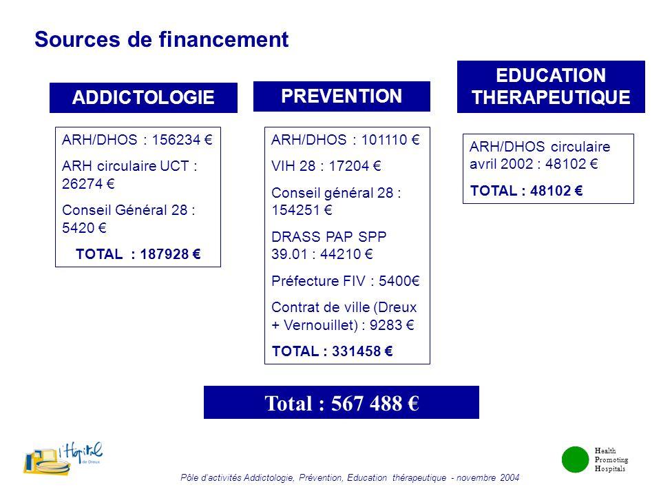 Health Promoting Hospitals Pôle dactivités Addictologie, Prévention, Education thérapeutique - novembre 2004 Sources de financement ADDICTOLOGIE PREVE
