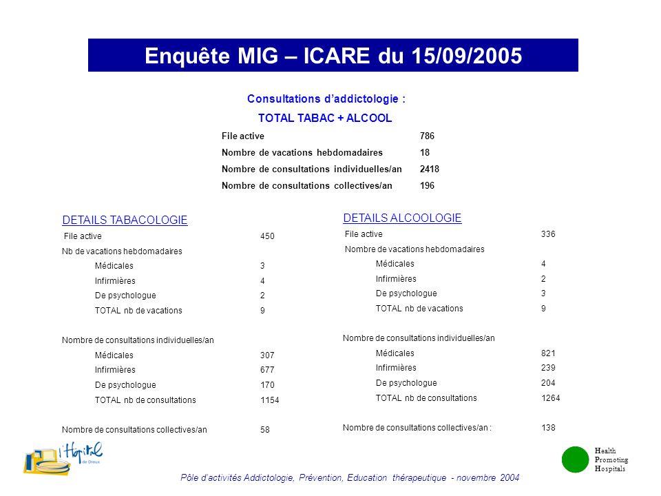 Health Promoting Hospitals Pôle dactivités Addictologie, Prévention, Education thérapeutique - novembre 2004 Enquête MIG – ICARE du 15/09/2005 Consult