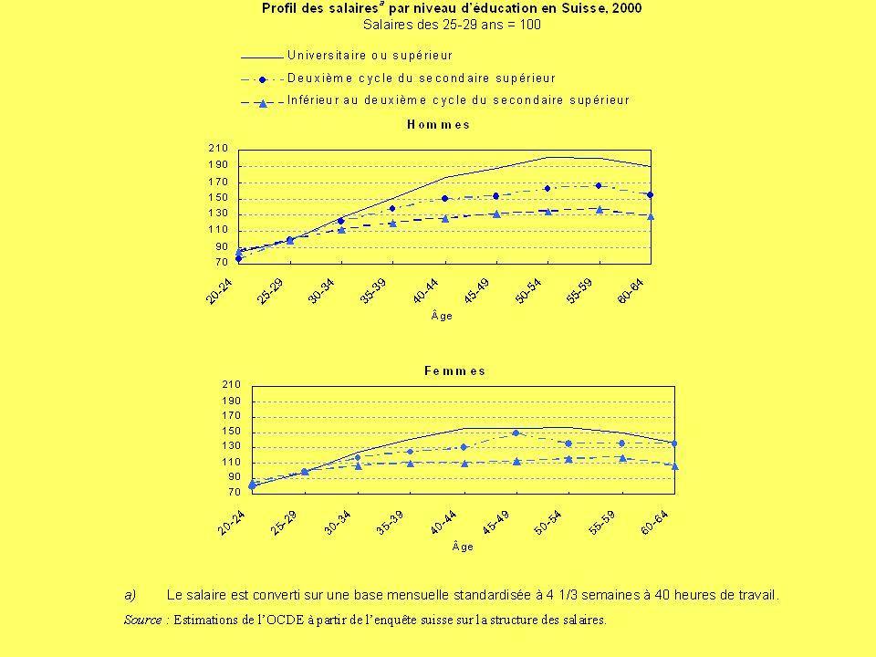 Y. FlückigerLe chômage en Suisse105 Les « bonifications de vieillesse »