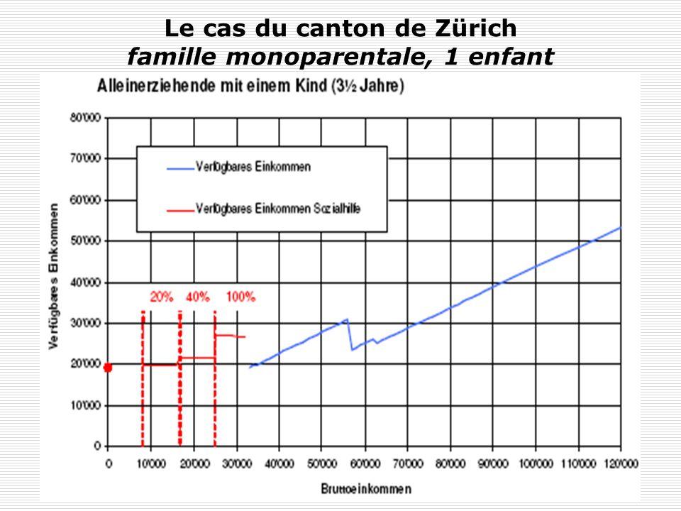 Y. FlückigerLe chômage en Suisse112 Conclusions : les réformes nécessaires Il convient de réformer le système fiscal et social pour éviter quune hauss