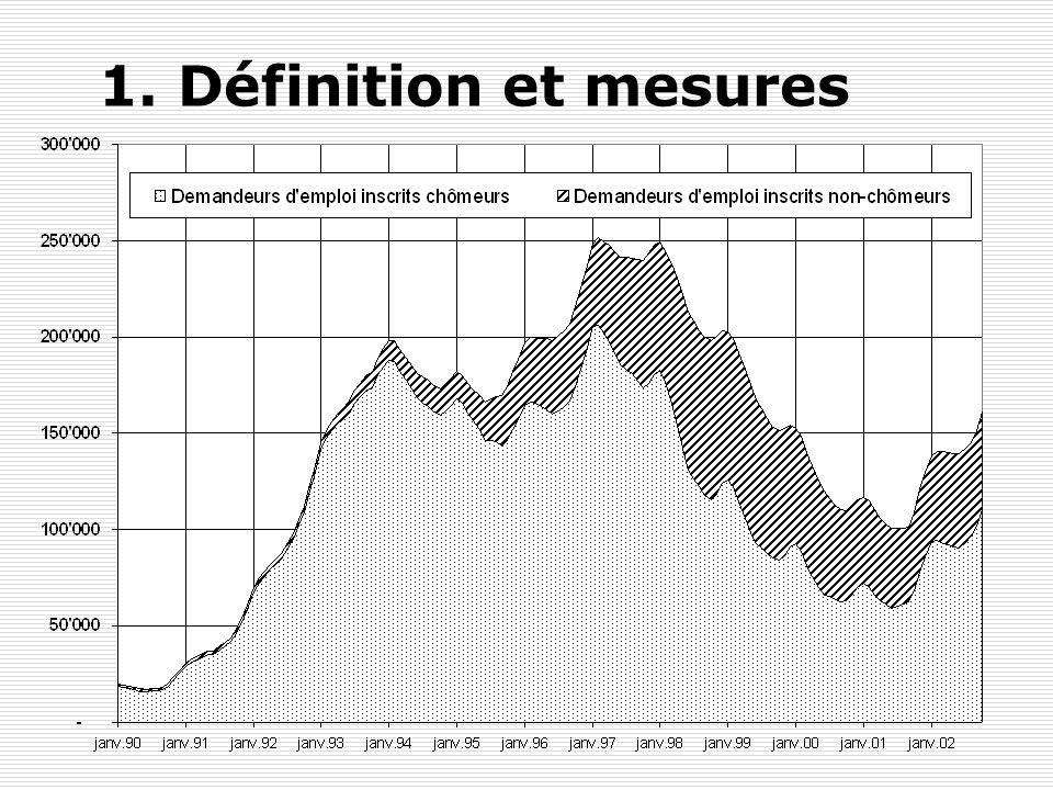 Y. FlückigerLe chômage en Suisse14 1. Définition et mesures Cela provient du fait que les personnes engagées dans des mesures actives ne sont plus imm