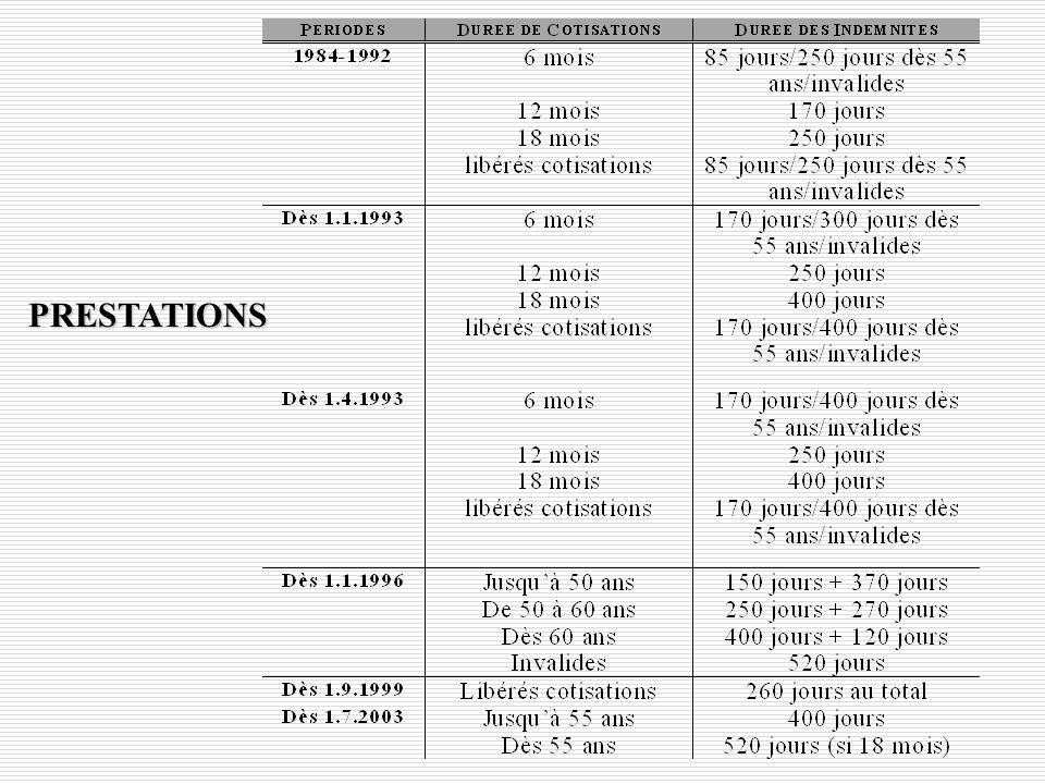 Y. FlückigerLe chômage en Suisse30 3. Le développement de lassurance-chômage en Suisse Depuis 1977, les conditions dindemnisation de lassurance-chômag