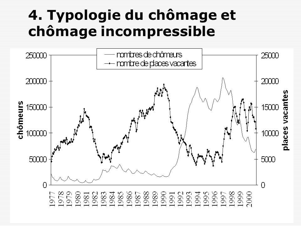 Y. FlückigerLe chômage en Suisse38 4. Typologie du chômage et chômage incompressible Ce chômage est mesuré en prenant la différence entre le nombre to