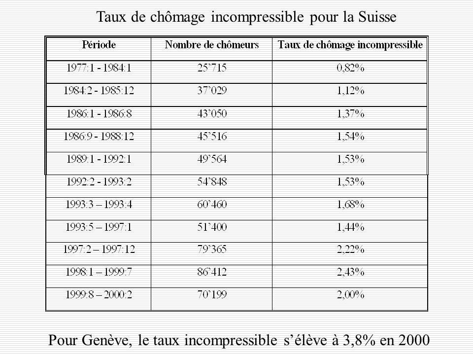 Y. FlückigerLe chômage en Suisse49 Le taux de chômage incompressible en Suisse Calcul du chômage incompressible Calcul du chômage incompressible corri