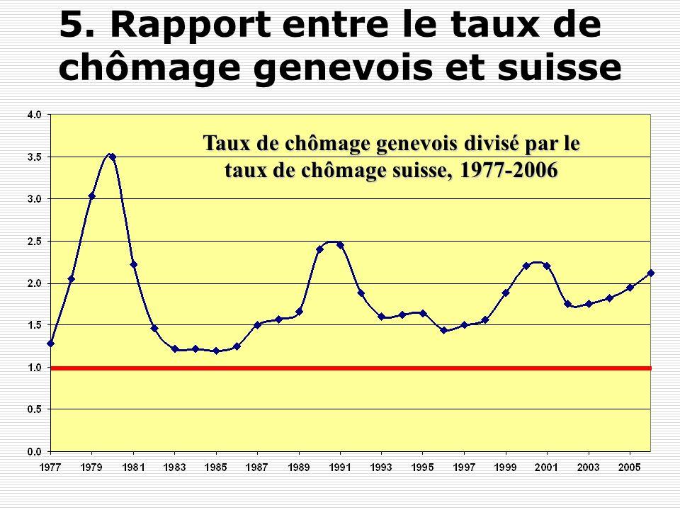 Y. FlückigerLe chômage en Suisse53 5. Les différences cantonales de chômage: lexemple de Genève Le rapport entre le taux de chômage genevois et suisse