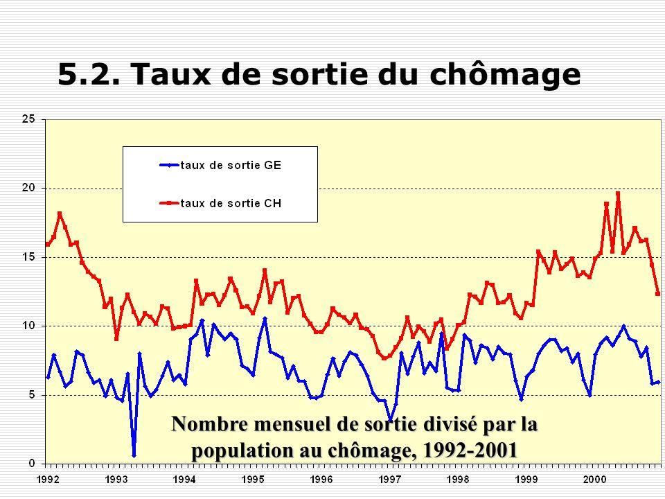 5.1. Taux dentrée au chômage Nombre mensuel dinscription au chômage divisé par la population active, 1992-2001